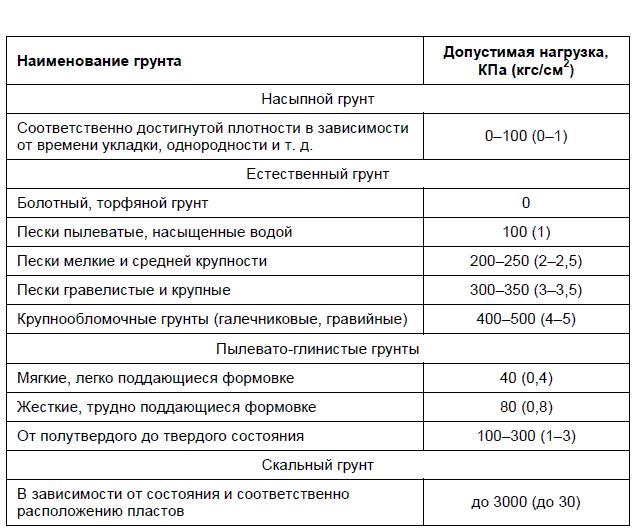 Допустимая нагрузка фундамента в зависимости от грунта
