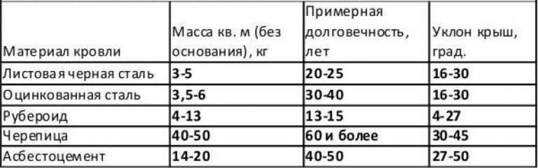 Таблица уклонов кровли
