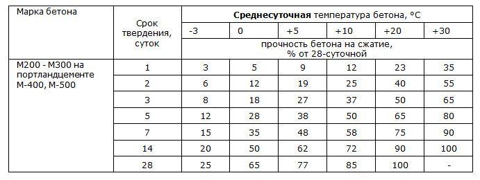Таблица времени твердения бетона в зависимости от среднесуточной температуры