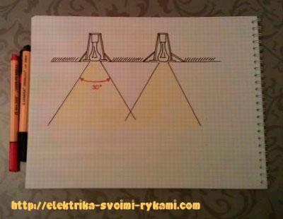 Точечные-светильники-рассеивание-светового-потока