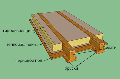 Как сделать демонтаж деревянного пола