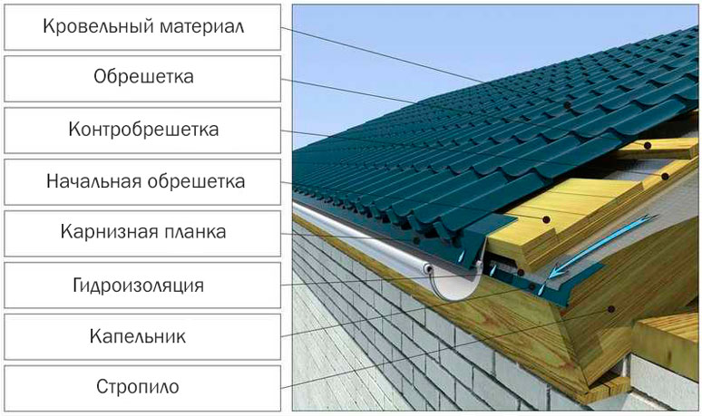 Устройство карниза на крыше из профнастила