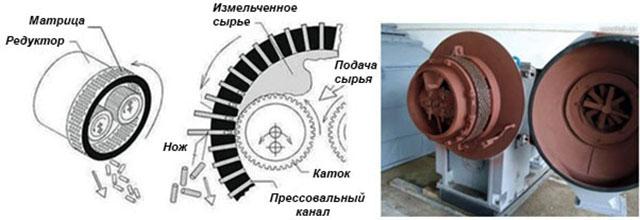 Схема работы гранулятора