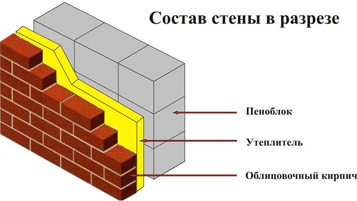 Утепление стен теплицы