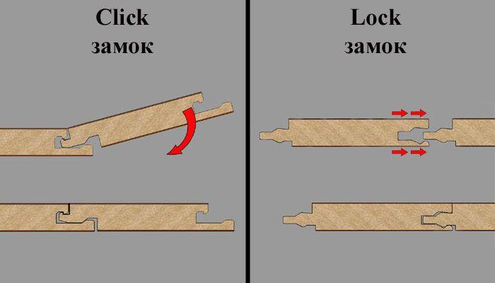 Варианты замков для соединения ламината