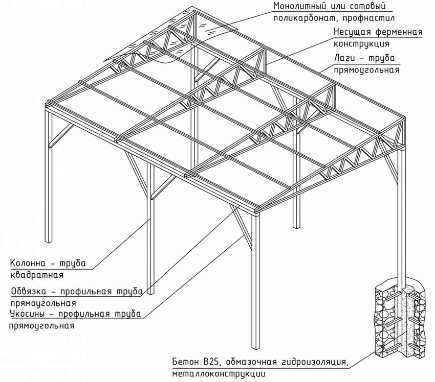 Схема устройства открытой веранды, примыкающей к частному дому