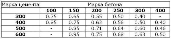 Водоцементное соотношение различных марок бетона – количество литров воды на один килограмм цемента