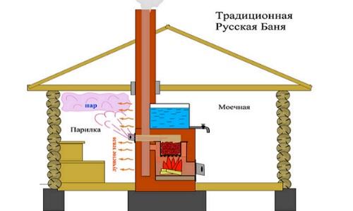 Устройство русской бани