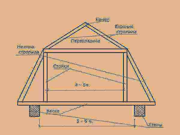 четырехскатная крыша с кукушкой