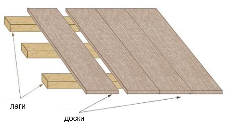 деревянный гаражный пол