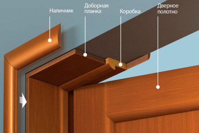Из чего состоит межкомнатная дверь