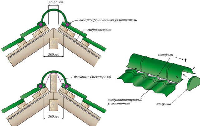 конек фигурный для металлочерепицы