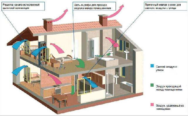 диаметр вентиляционной трубы в частном доме