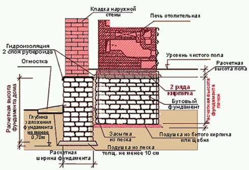 fundament_dliya_kamina
