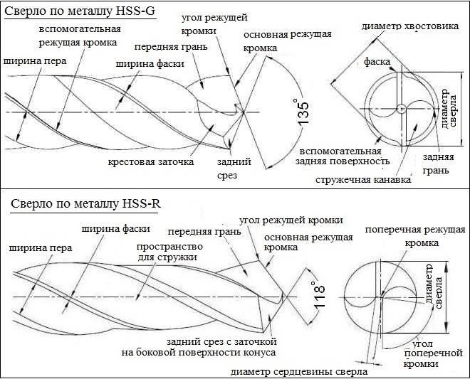 Геометрия сверл HSS-R и HSS-G