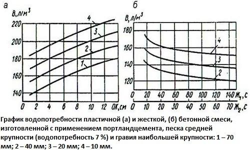 график водопотребности пластичной и жесткой бетонной смеси