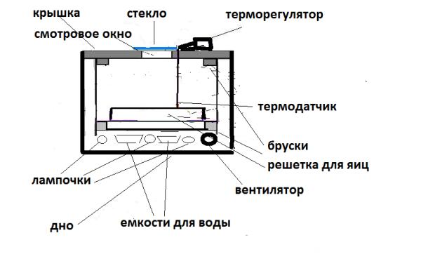 Усовершенствованная схема инкубатора с вентилятором