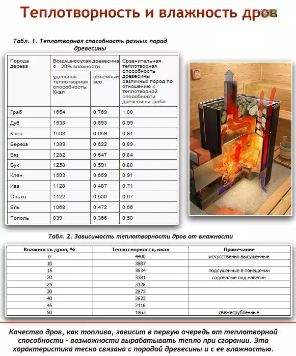 Зависимость выработки тепла от породы дерева