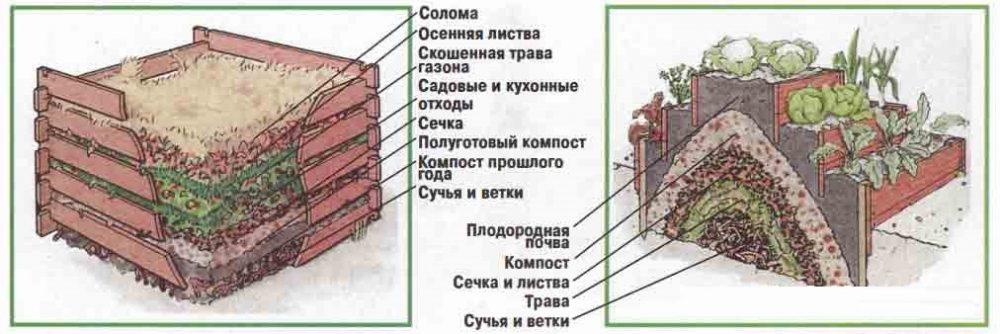 Правила закладки сырья в компостер