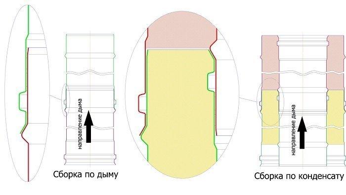 Схема сборки дымохода по конденсату и дыму