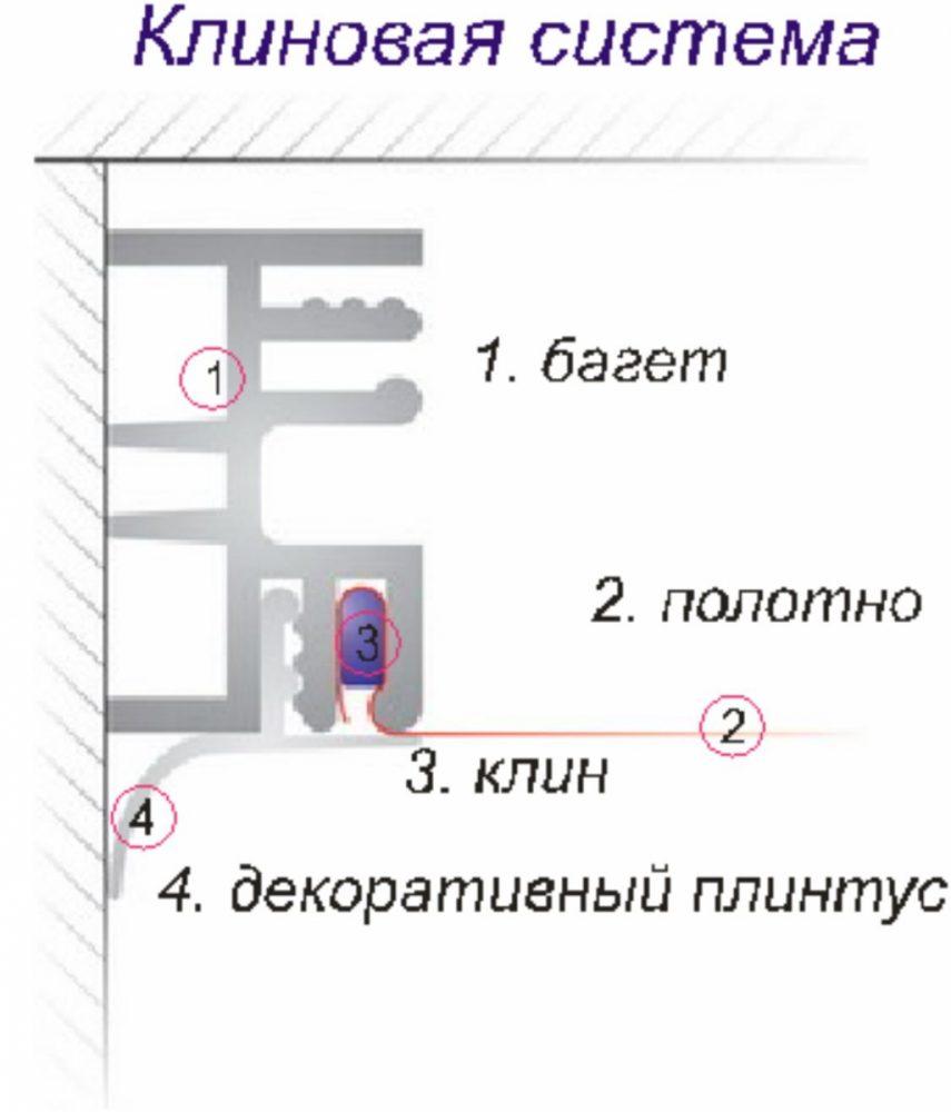 Демонтаж натяжных потолков с клиновыми креплениями