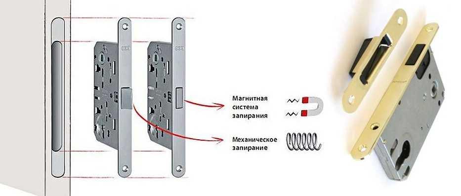 Защелка для межкомнатной двери с магнитной фиксацией по принципу работы не слишком отличается от пружинного ригеля