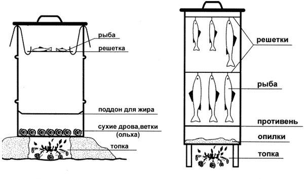 Схема для прибора из бочки