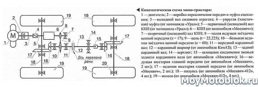 Кинематический чертеж минитрактора