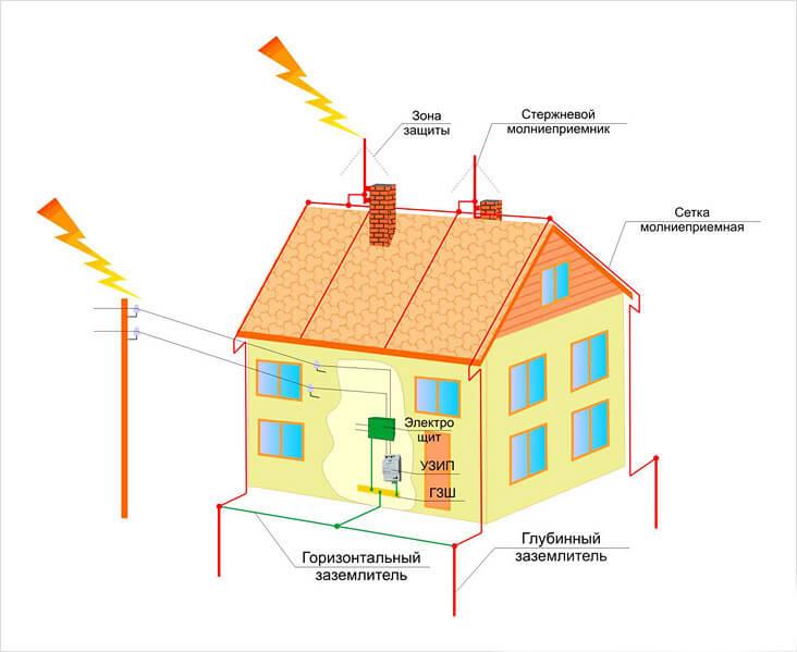 Схема молниеотвода на даче