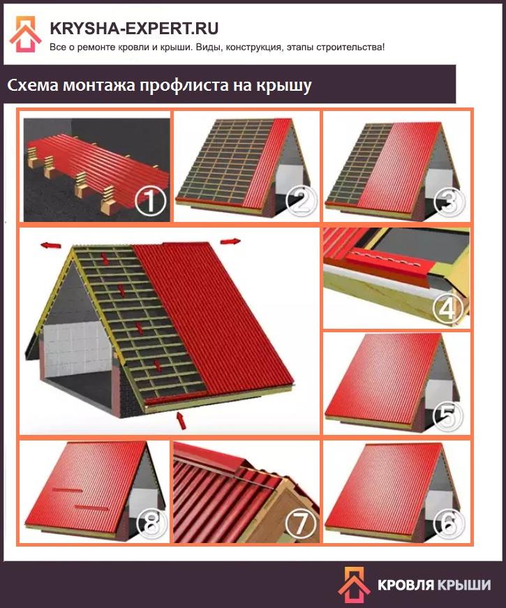 Схема монтажа профлиста на крышу