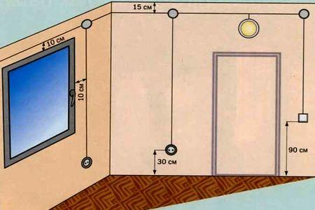 На фото представлены негласные нормы монтажа электропроводки