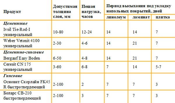таблица высыхания