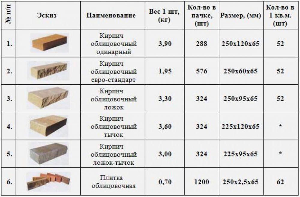 Некоторые размеры отделочного кирпича декоративного, произведенного методом гиперпрессования