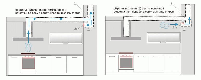 Локальная вытяжная установка в системе естественной вентиляции квартиры