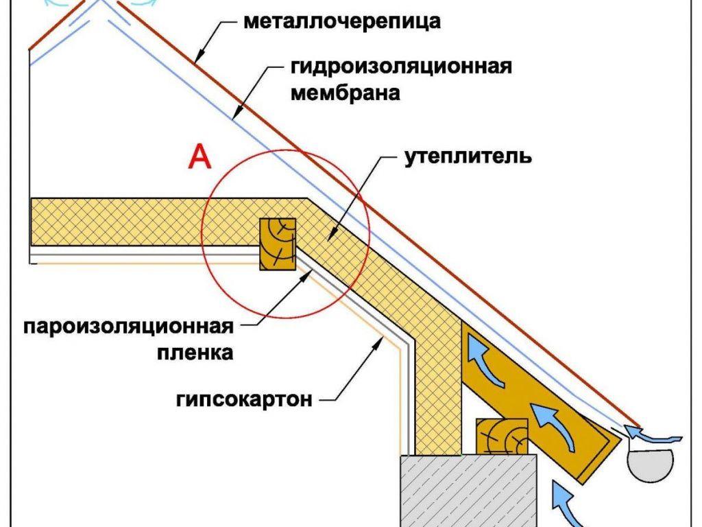 гидроизоляция под металлочерепицу