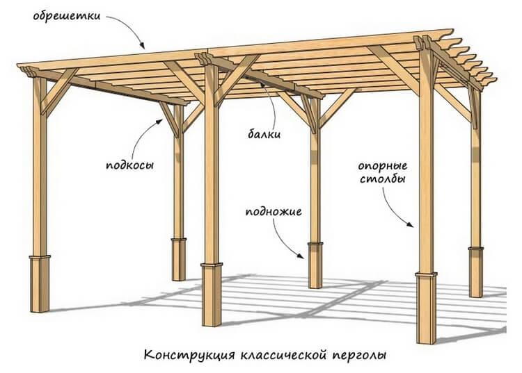 Конструкция деревянной перголы - общий чертеж