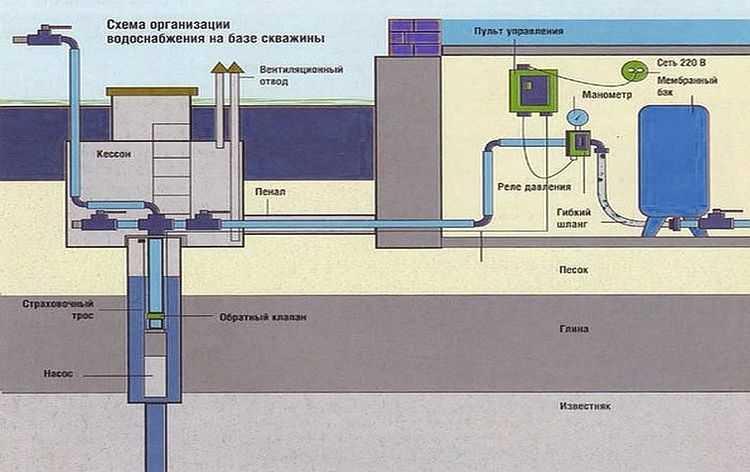 Как подключить гидроаккумулятор к скважине - схема без пятивыводного штуцера