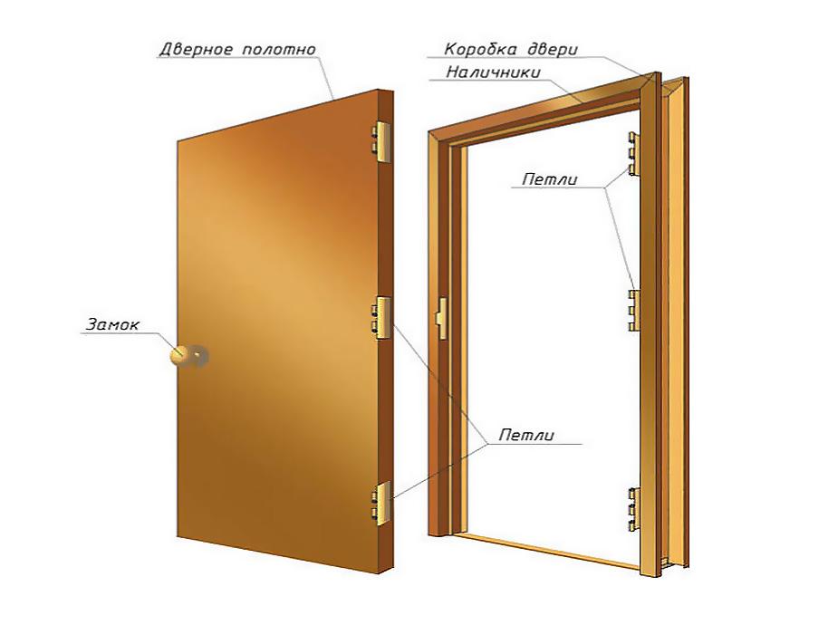 Конструкция простой деревянной двери