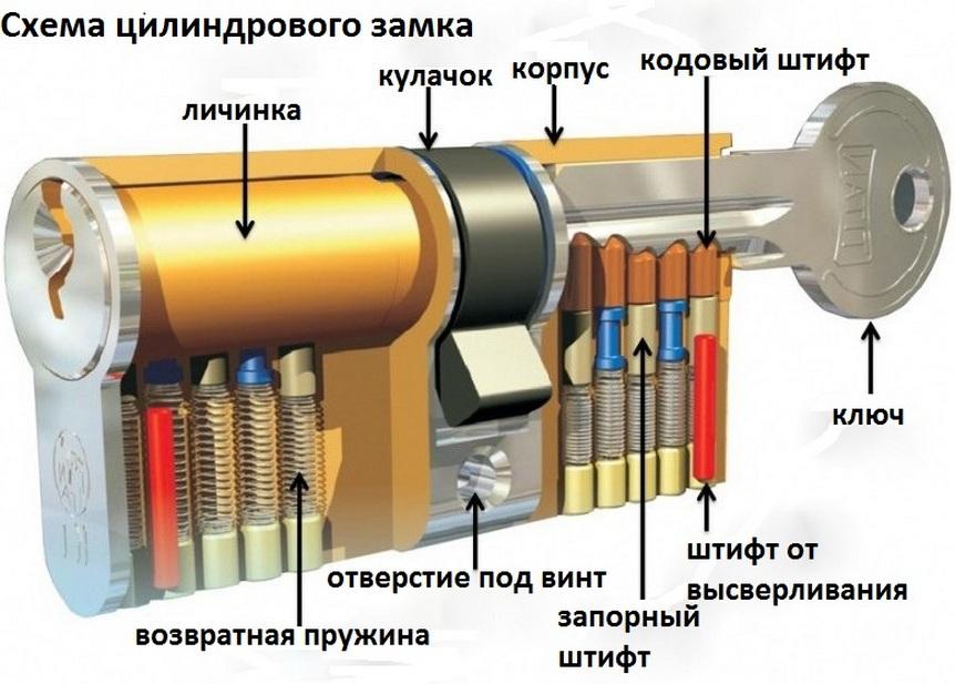 Схема цилиндрового замка
