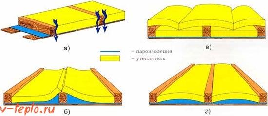 схема укладки минеральной ваты для утепления