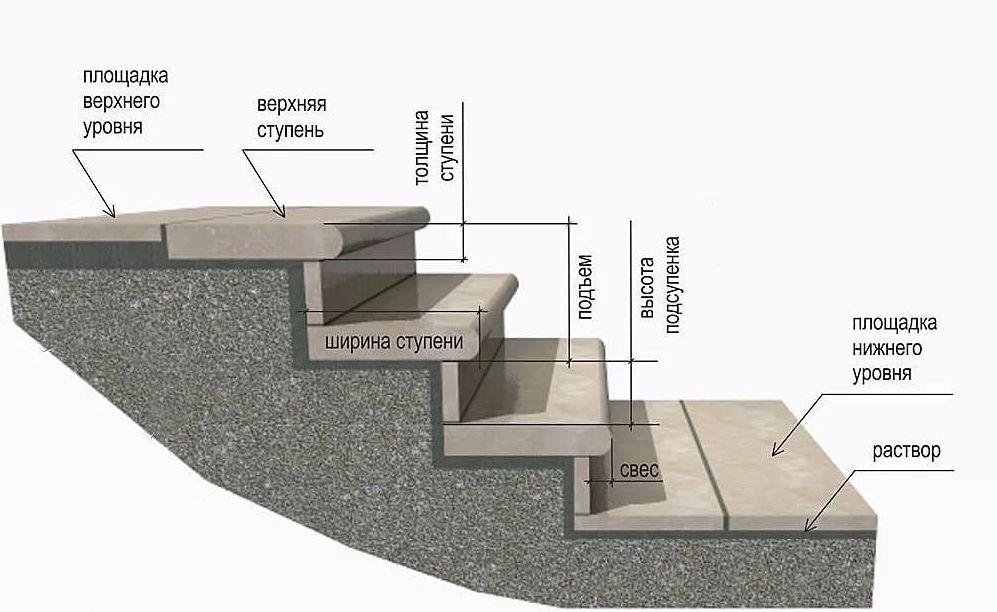 Схема монтажа каменных накладок на ступени