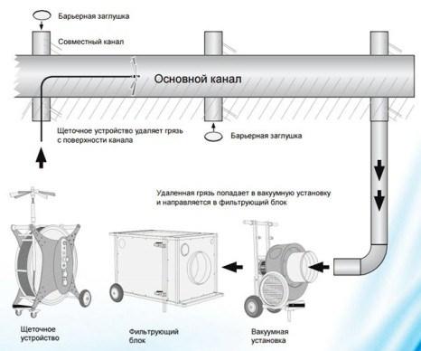 технология процесса механической очистки вентиляци