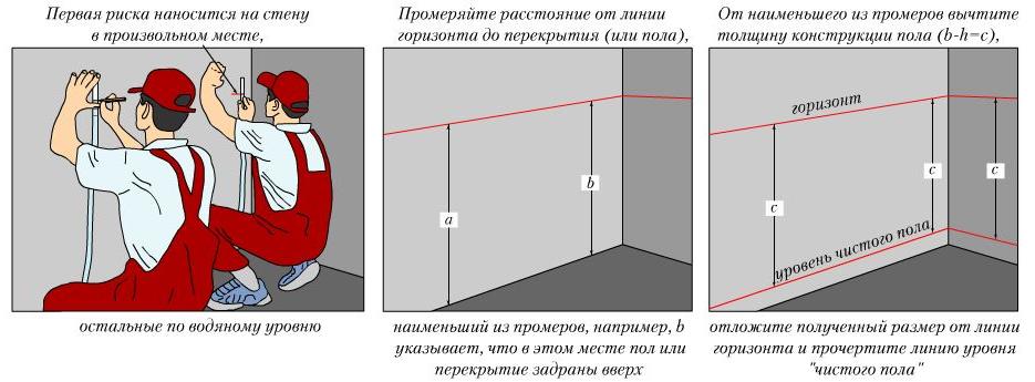 Схема определения нулевого уровня