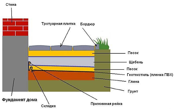 Схема отмостки с гидроизоляцией