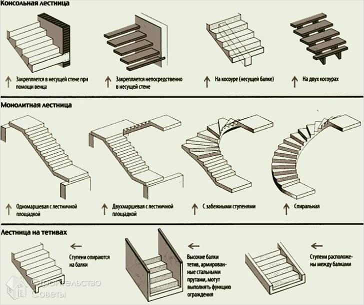 Схема типов лестниц