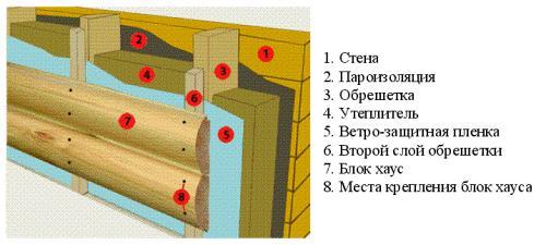 Схема укладки блок-хауса