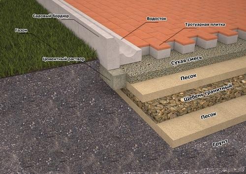 схема укладки тротуарной плитки на сухую смесь