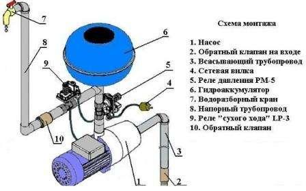 Водопровод в частном доме с гидроаккумулятором