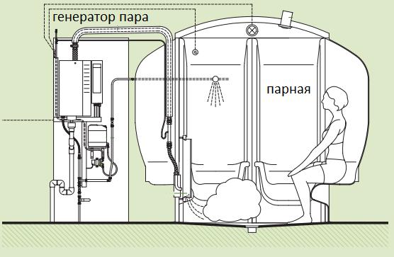 Схема устройства парной с генератором