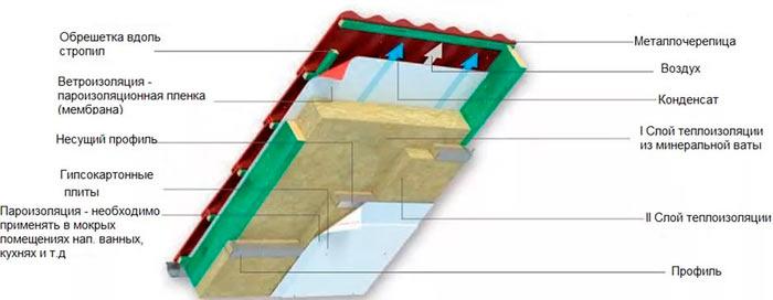 схема утепления мансарды минватой